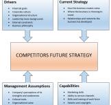 Competitive Intelligence: Four Corner's Analysis